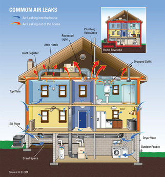 Home Energy Saving Ideas